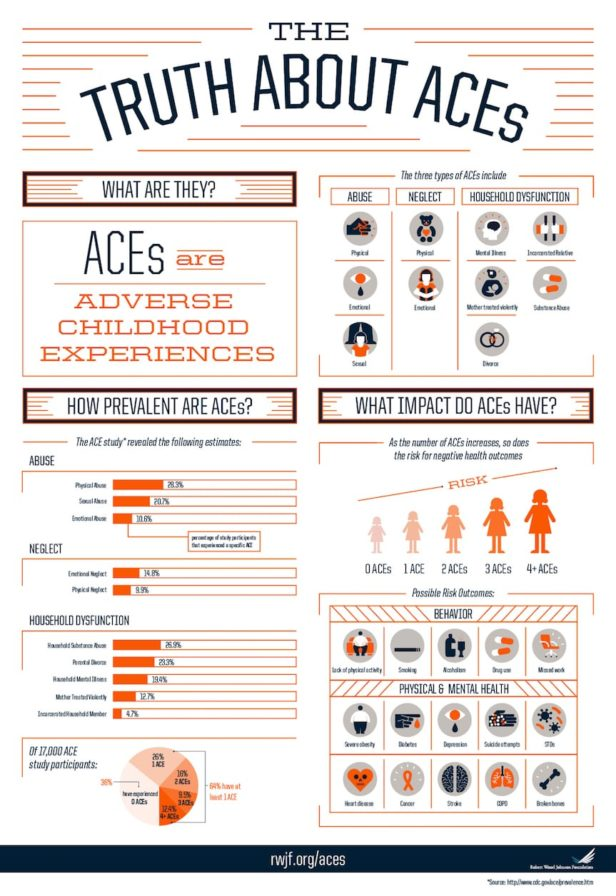 Adverse Childhood Experiences and Their Impact on our Lives